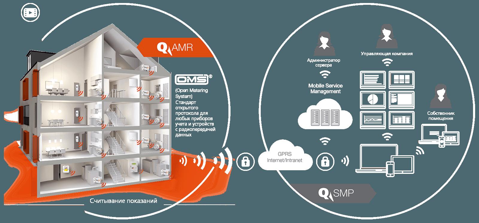 Grafik_System_AMR-SMP_ru_orange