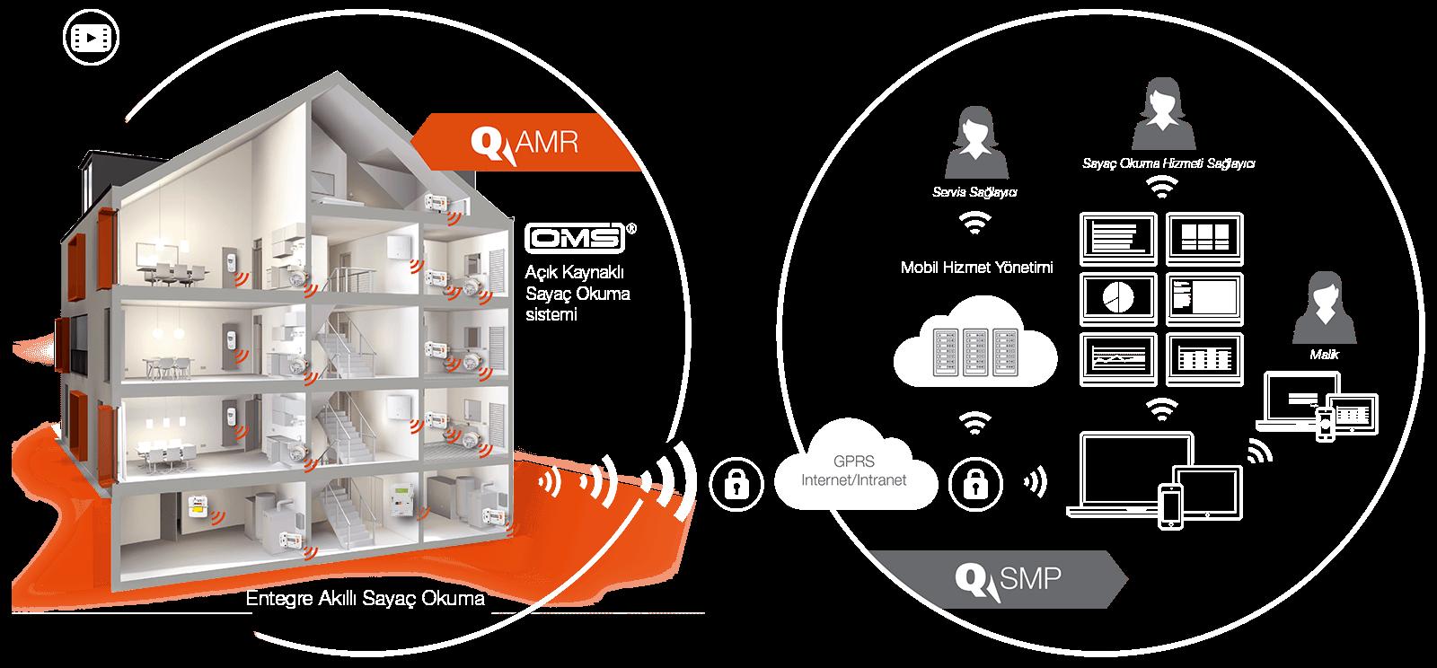 Grafik_System_AMR-SMP_tr_orange