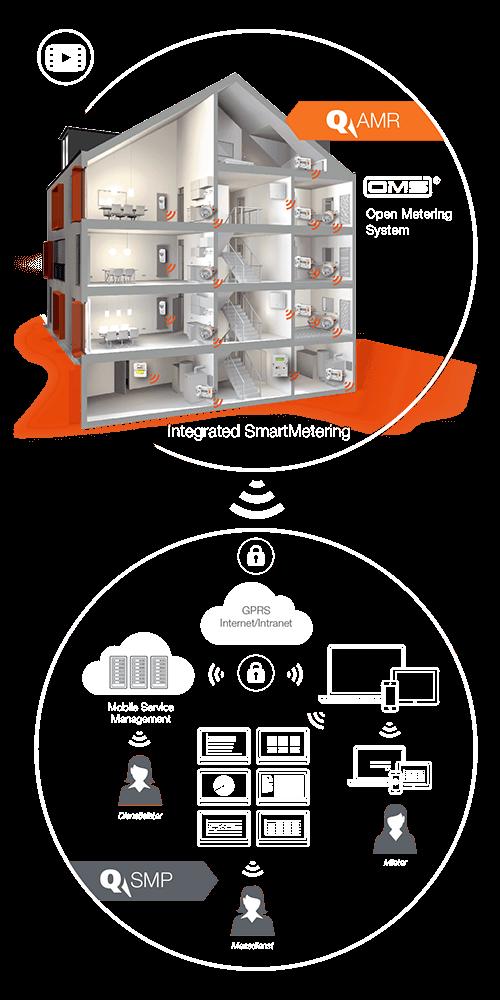 Grafik_System_AMR-SMP_de_hoch_orange